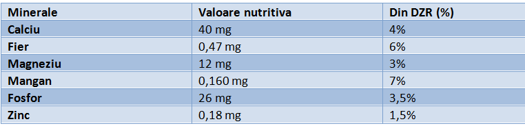 vitamine-varza-1