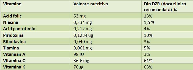 vitamine-varza